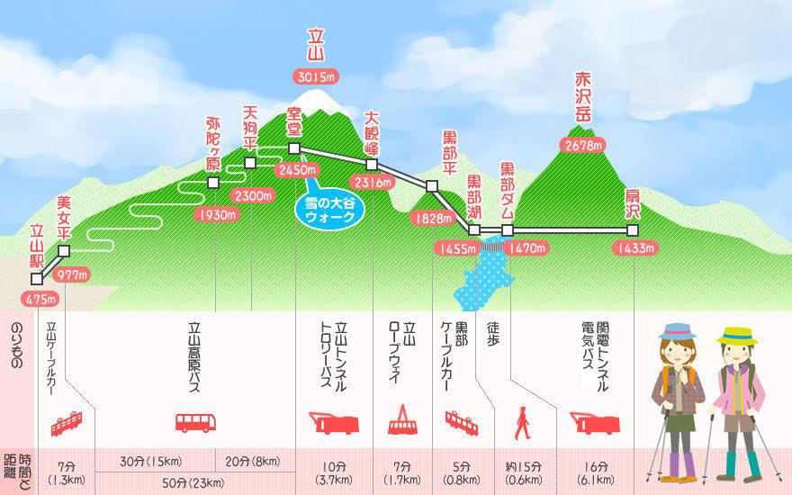 立山黒部アルペンルート(イメージ)